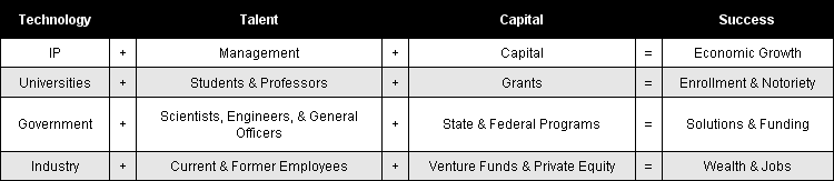 Value Proposition Table